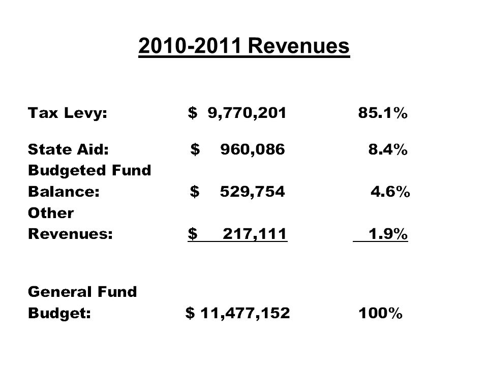 2010-2011 Total Budget