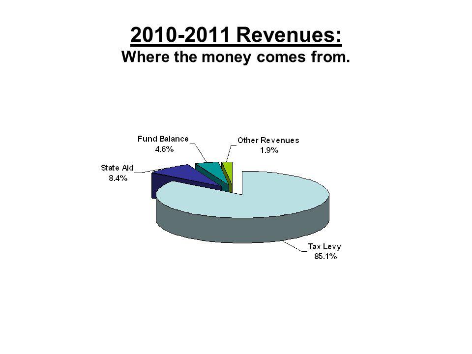 2010-2011 Revenues