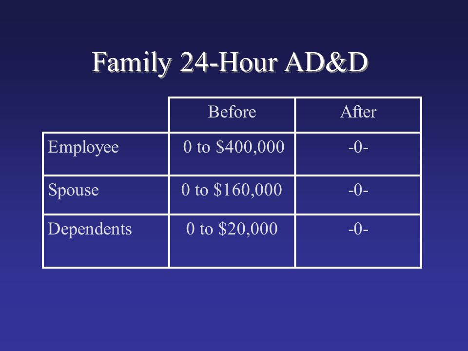 Family 24-Hour AD&D BeforeAfter Employee 0 to $400,000-0- Spouse0 to $160,000-0- Dependents0 to $20,000-0-