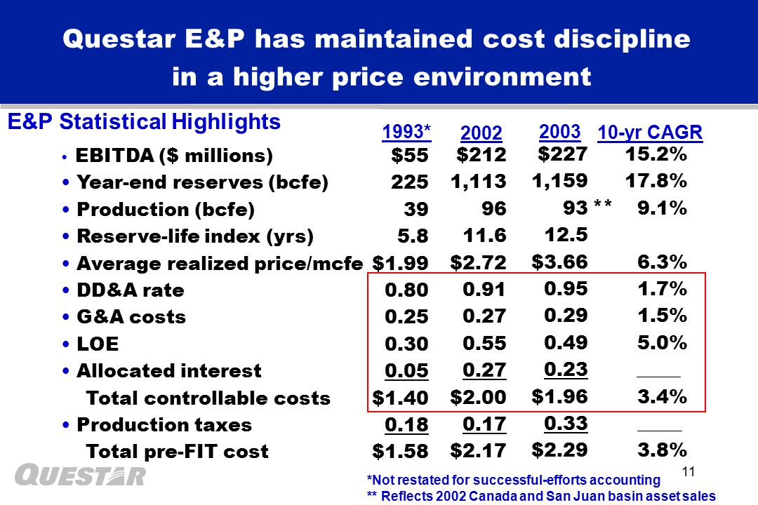 11 Questar E&P has maintained cost discipline in a higher price environment EBITDA ($ millions) Year-end reserves (bcfe) Production (bcfe) Reserve-life index (yrs) Average realized price/mcfe DD&A rate G&A costs LOE Allocated interest Total controllable costs Production taxes Total pre-FIT cost $212 1,113 96 11.6 $2.72 0.91 0.27 0.55 0.27 $2.00 0.17 $2.17 $227 1,159 93 12.5 $3.66 0.95 0.29 0.49 0.23 $1.96 0.33 $2.29 15.2% 17.8% 9.1% 6.3% 1.7% 1.5% 5.0% 3.4% 3.8% 2002 2003 10-yr CAGR E&P Statistical Highlights 1993* $55 225 39 5.8 $1.99 0.80 0.25 0.30 0.05 $1.40 0.18 $1.58 *Not restated for successful-efforts accounting ** Reflects 2002 Canada and San Juan basin asset sales **