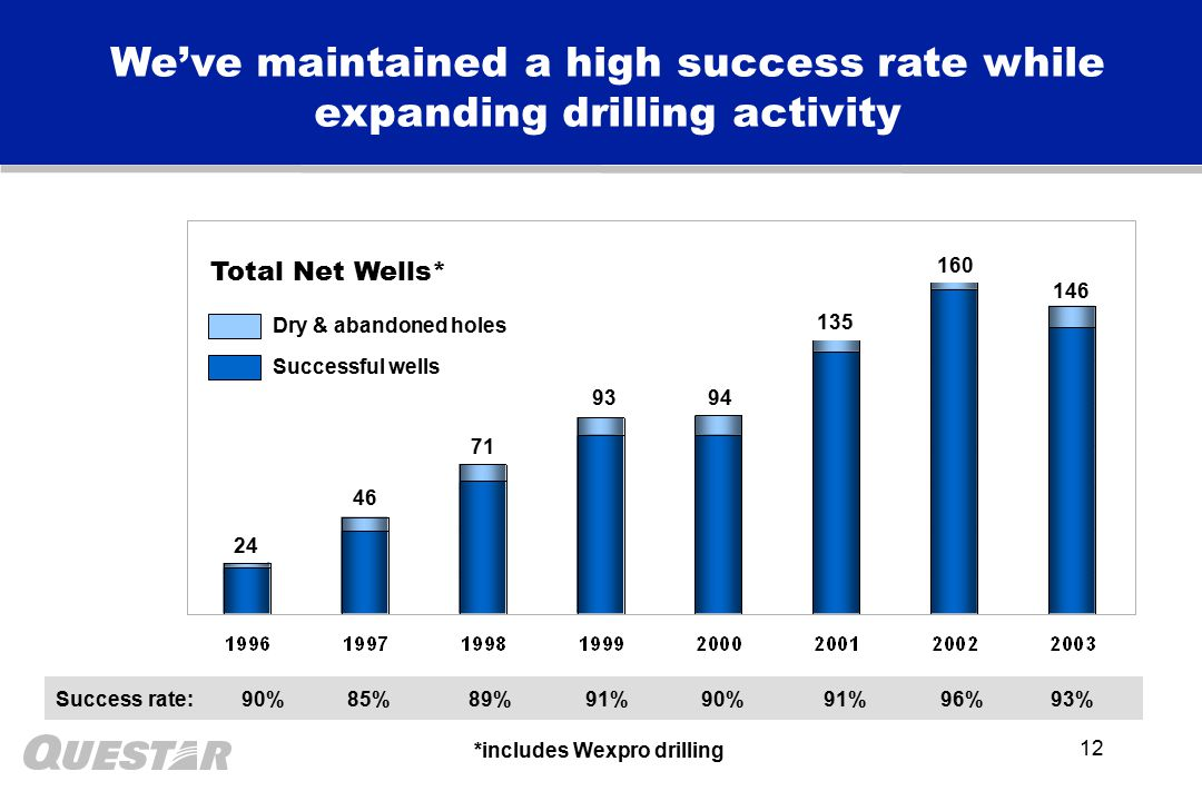 12 We've maintained a high success rate while expanding drilling activity Total Net Wells* 46 71 93 24 94 135 *includes Wexpro drilling 160 Dry & abandoned holes Successful wells Success rate: 90% 85% 89% 91% 90% 91% 96% 93% 146