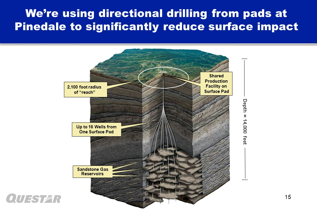 15 Depth = 14,000 feet Shared Production Facility on Surface Pad Up to 16 Wells from One Surface Pad Sandstone Gas Reservoirs We're using directional drilling from pads at Pinedale to significantly reduce surface impact 2,100 foot radius of reach