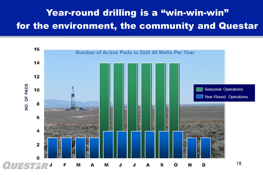 16 Number of Active Pads to Drill 40 Wells Per Year NO.