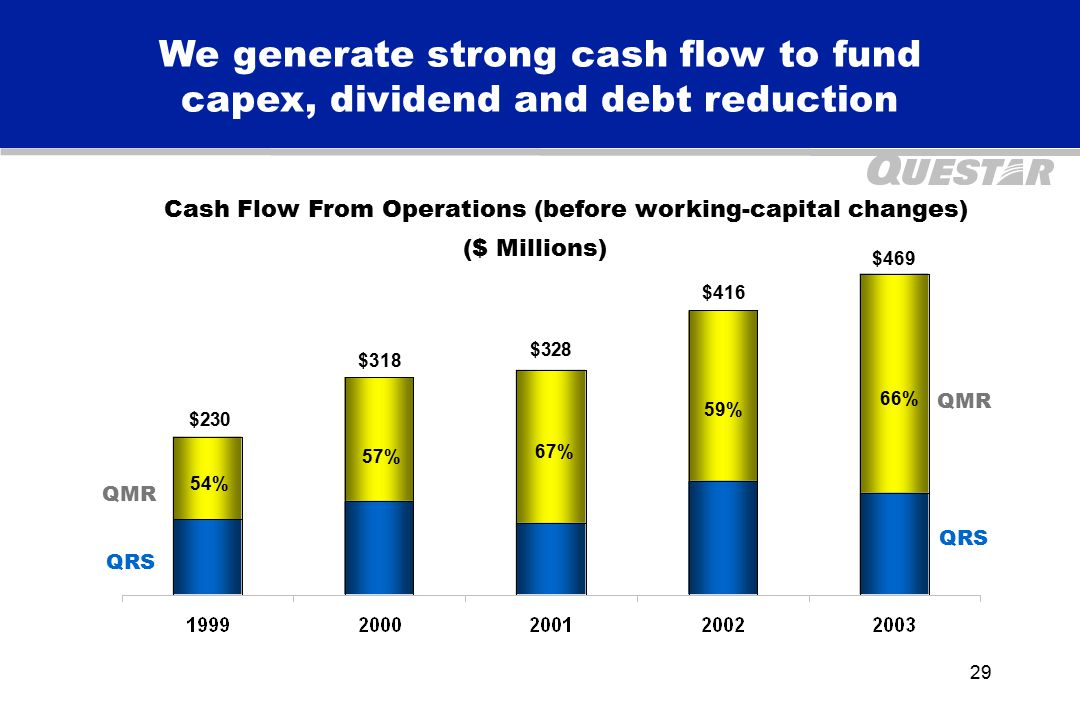 29 We generate strong cash flow to fund capex, dividend and debt reduction $230 $318 $416 Cash Flow From Operations (before working-capital changes) 54% 57% 67% QMR QRS QMR QRS $328 59% $469 66% ($ Millions)