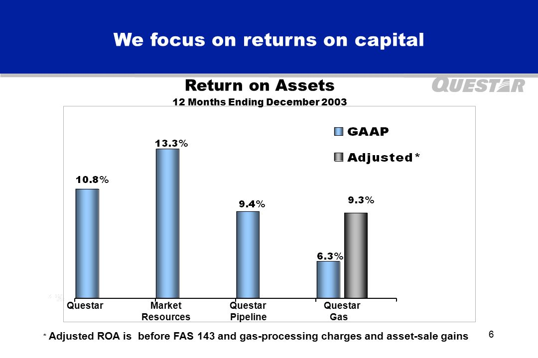 6 We focus on returns on capital * Adjusted ROA is before FAS 143 and gas-processing charges and asset-sale gains Return on Assets 12 Months Ending December 2003 Questar Market Questar Questar Resources Pipeline Gas