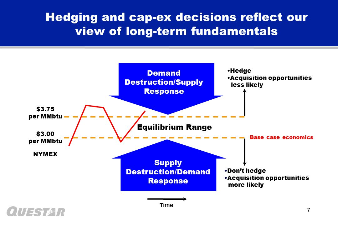 7 Hedging and cap-ex decisions reflect our view of long-term fundamentals Demand Destruction/Supply Response Supply Destruction $3.75 per MMbtu Equilibrium Range Supply Destruction/Demand Response $3.00 per MMbtu Time NYMEX Don't hedge Acquisition opportunities more likely Hedge Acquisition opportunities less likely Base case economics