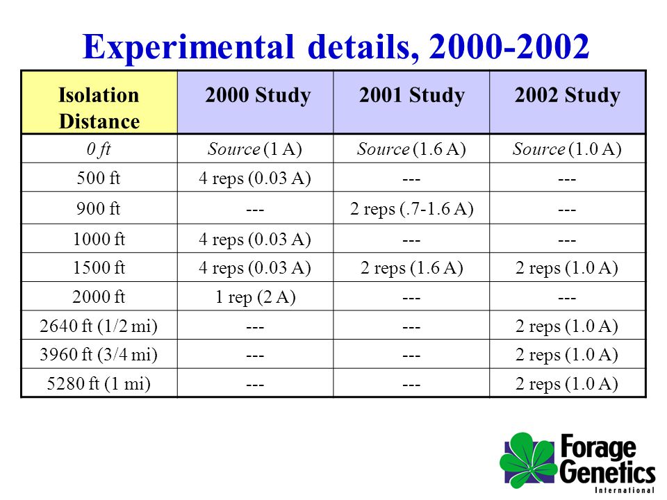 Experimental details, 2000-2002 Isolation Distance 2000 Study2001 Study2002 Study 0 ftSource (1 A)Source (1.6 A)Source (1.0 A) 500 ft4 reps (0.03 A)--- 900 ft---2 reps (.7-1.6 A)--- 1000 ft4 reps (0.03 A)--- 1500 ft4 reps (0.03 A)2 reps (1.6 A)2 reps (1.0 A) 2000 ft1 rep (2 A)--- 2640 ft (1/2 mi)--- 2 reps (1.0 A) 3960 ft (3/4 mi)--- 2 reps (1.0 A) 5280 ft (1 mi)--- 2 reps (1.0 A)