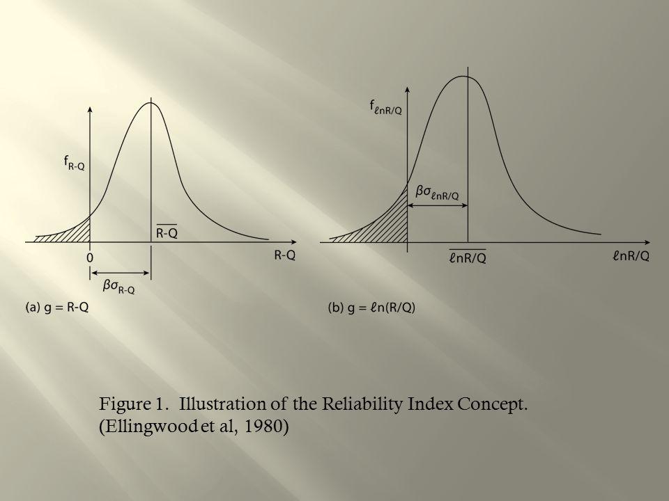 Figure 1. Illustration of the Reliability Index Concept. (Ellingwood et al, 1980)