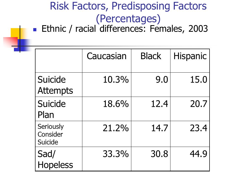 Risk Factors, Predisposing Factors (Percentages) Ethnic / racial differences: Females, 2003 CaucasianBlackHispanic Suicide Attempts 10.3%9.015.0 Suici