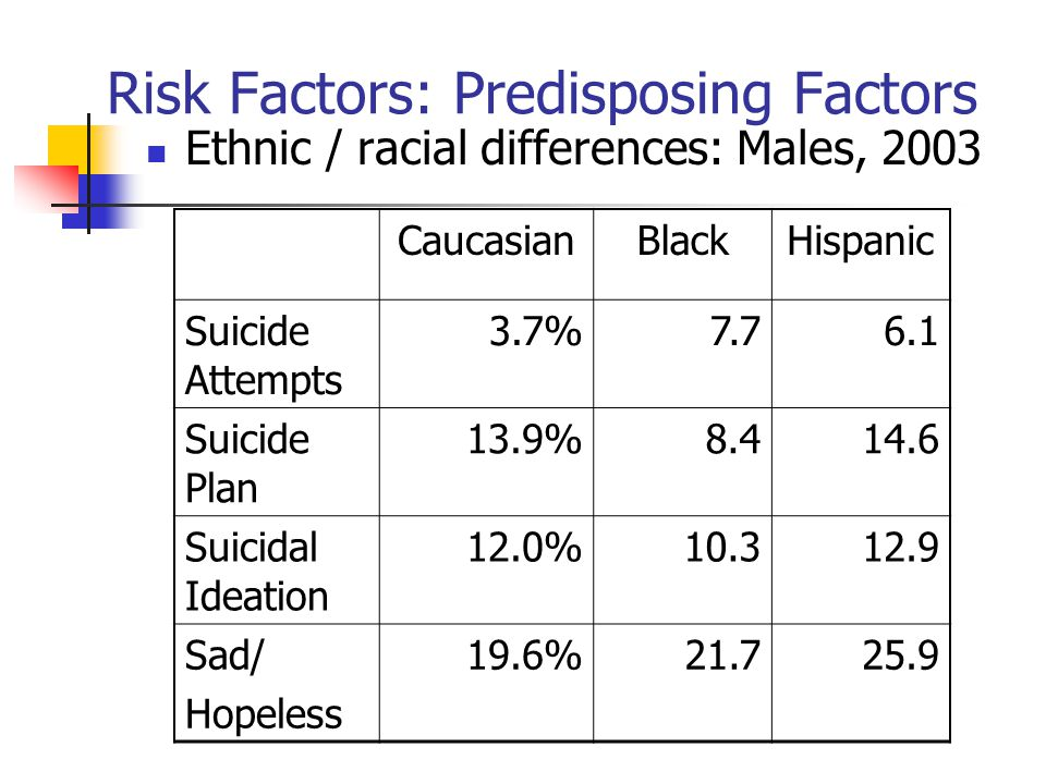 Risk Factors: Predisposing Factors Ethnic / racial differences: Males, 2003 CaucasianBlackHispanic Suicide Attempts 3.7%7.76.1 Suicide Plan 13.9%8.414