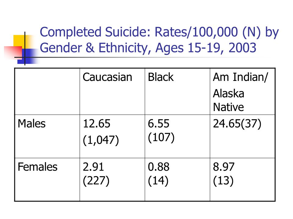 Completed Suicide: Rates/100,000 (N) by Gender & Ethnicity, Ages 15-19, 2003 CaucasianBlackAm Indian/ Alaska Native Males12.65 (1,047) 6.55 (107) 24.6