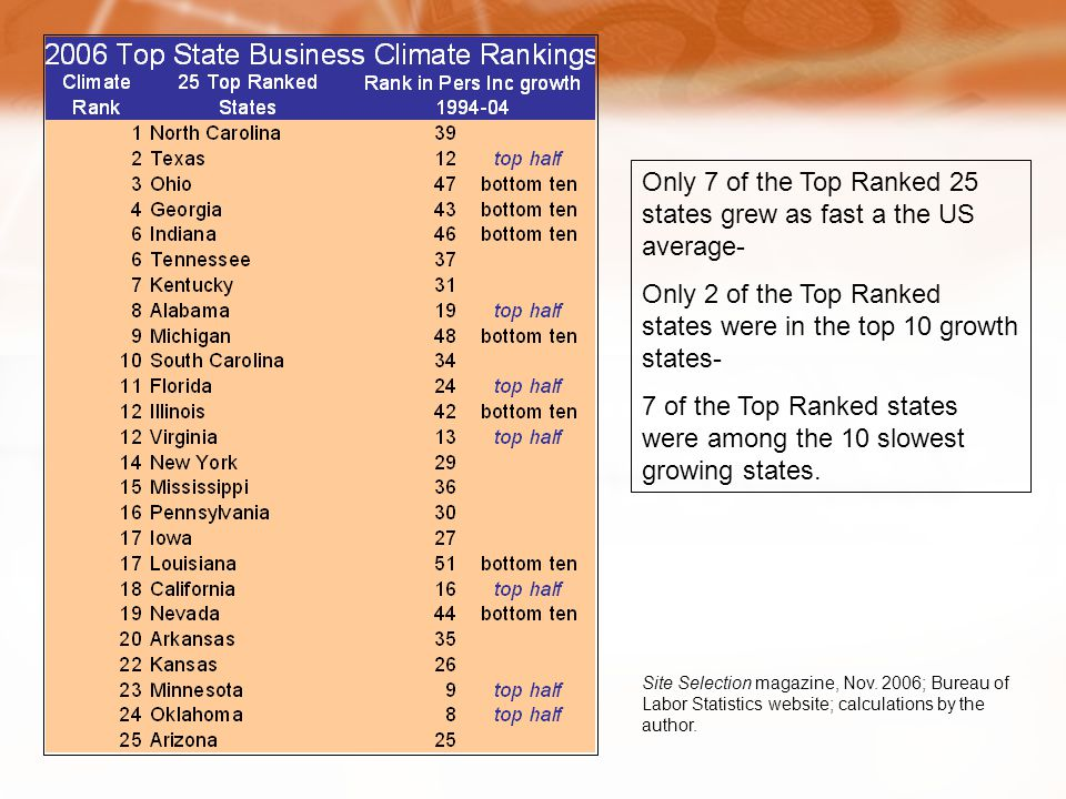 Only 7 of the Top Ranked 25 states grew as fast a the US average- Only 2 of the Top Ranked states were in the top 10 growth states- 7 of the Top Ranked states were among the 10 slowest growing states.