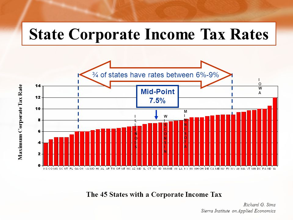 State Corporate Income Tax Rates WISCONSINWISCONSIN ILLINOISILLINOIS MINNESOTAMINNESOTA IOWAIOWA ¾ of states have rates between 6%-9% The 45 States with a Corporate Income Tax Maximum Corporate Tax Rate Richard G.