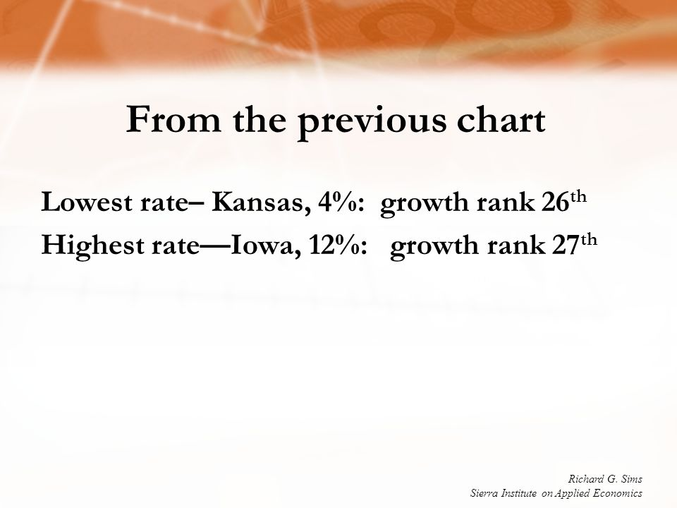 From the previous chart Lowest rate– Kansas, 4%: growth rank 26 th Highest rate—Iowa, 12%: growth rank 27 th Richard G. Sims Sierra Institute on Appli