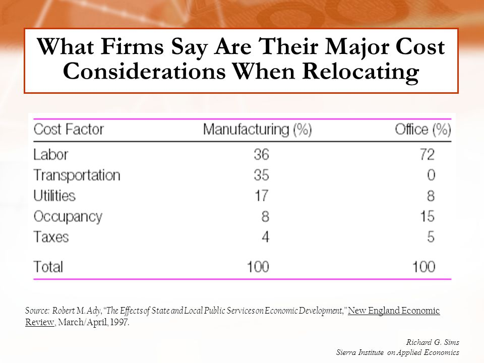 "What Firms Say Are Their Major Cost Considerations When Relocating Source: Robert M. Ady, ""The Effects of State and Local Public Services on Economic"