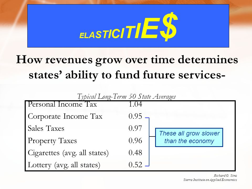 ELASTICITIE$ELASTICITIE$ How revenues grow over time determines states' ability to fund future services- Personal Income Tax1.04 Corporate Income Tax0.95 Sales Taxes0.97 Property Taxes0.96 Cigarettes (avg.