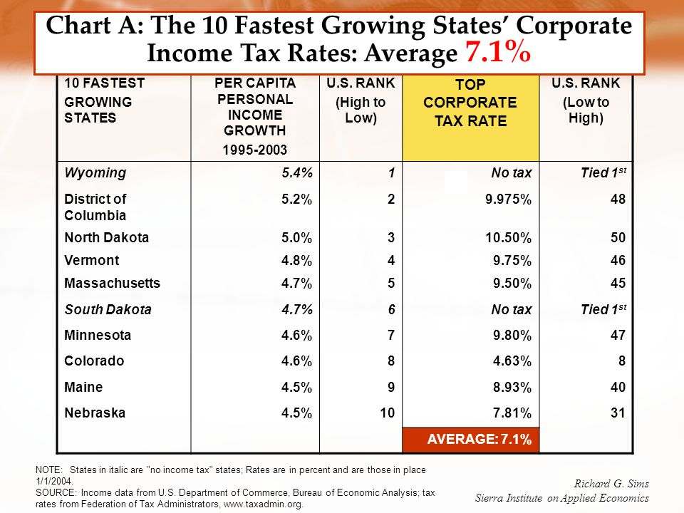 10 FASTEST GROWING STATES PER CAPITA PERSONAL INCOME GROWTH 1995-2003 U.S.