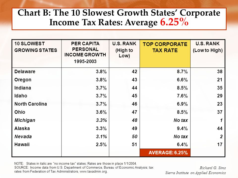 10 SLOWEST GROWING STATES PER CAPITA PERSONAL INCOME GROWTH 1995-2003 U.S. RANK (High to Low) TOP CORPORATE TAX RATE U.S. RANK (Low to High) Delaware3