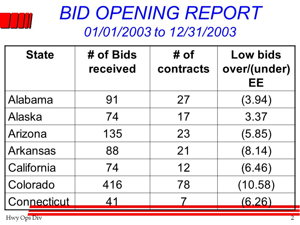 Hwy Ops Div3 BID OPENING REPORT State# of Bids# of contracts Low Bids Delaware195(2.74) DC *000.0 Florida14027(0.14) Georgia9317(2.29) Hawaii4512(26.23) Idaho10128(12.40) Illinois *000
