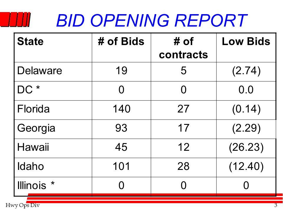 Hwy Ops Div4 BID OPENING REPORT State# of Bids# of Contracts Low Bids Indiana15944(20.74) Iowa34068(13.38) Kansas992413.01 Kentucky2912(12.97) Louisiana5614(2.50) Main16456(1.45) Maryland11425(13.85)