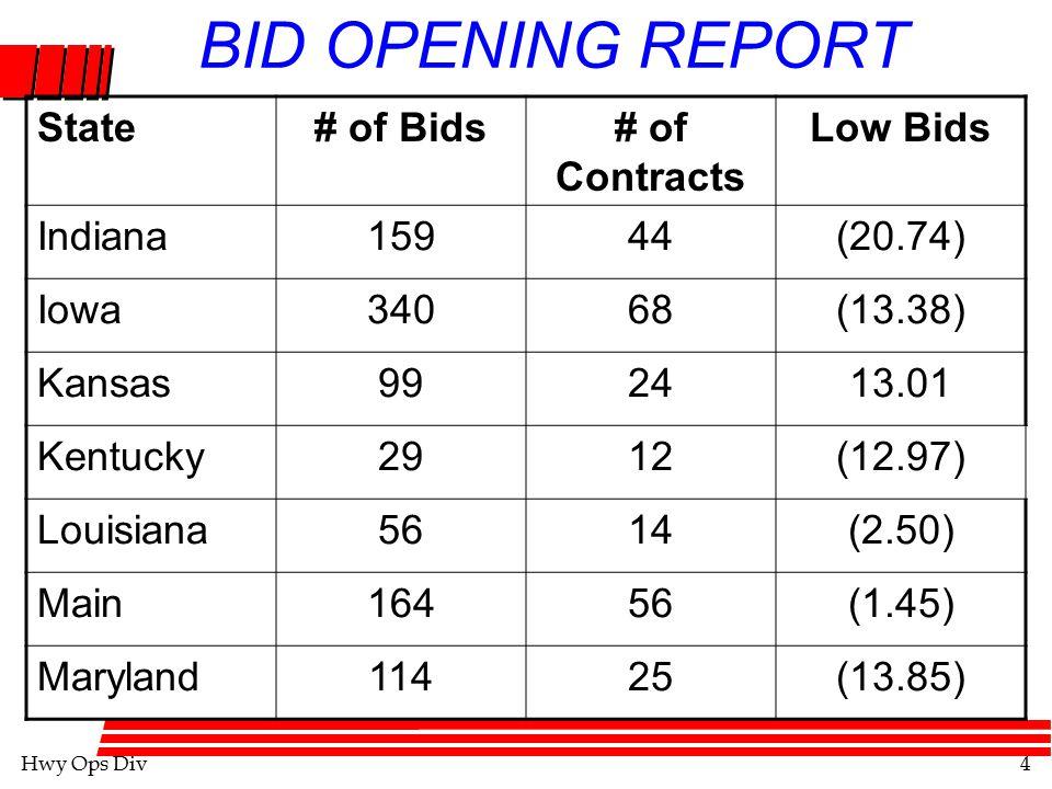 Hwy Ops Div5 BID OPENING REPORT State# of Bids# of Contracts Low Bids Massachusetts369(9.01) Michigan120233.85 Minnesota *000.0 Mississippi8827(2.44) Missouri562131(3.99) Montana62212.42 Nebraska7613(12.79)