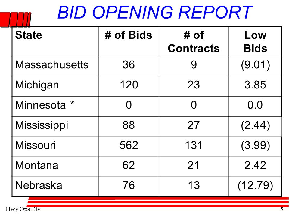 Hwy Ops Div5 BID OPENING REPORT State# of Bids# of Contracts Low Bids Massachusetts369(9.01) Michigan120233.85 Minnesota *000.0 Mississippi8827(2.44) Missouri562131(3.99) Montana62212.42 Nebraska7613(12.79)