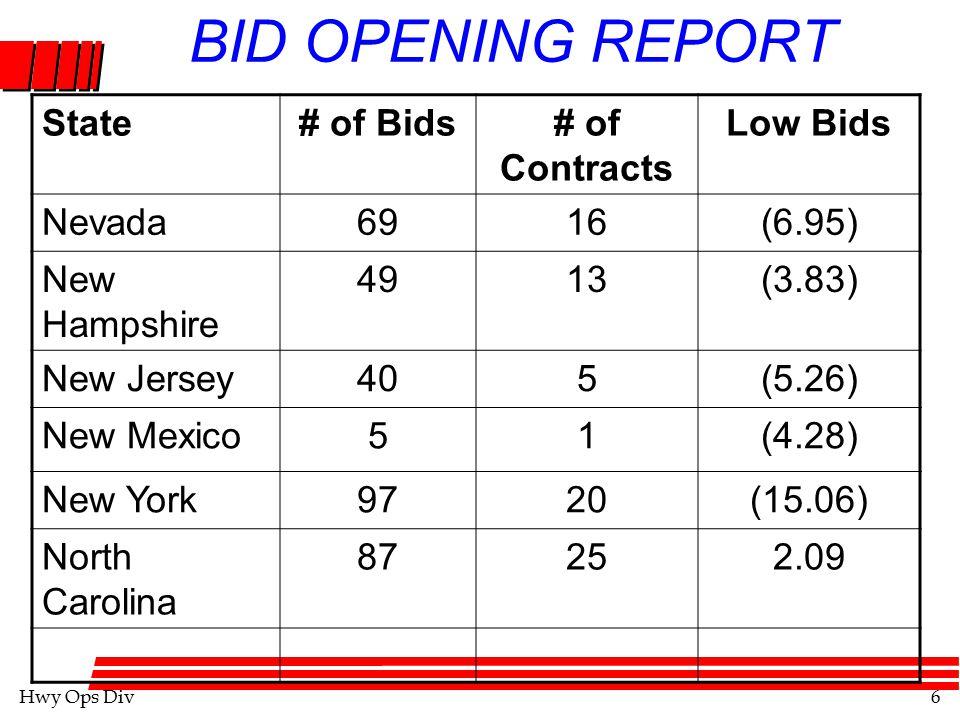 Hwy Ops Div7 BID OPENING REPORT State# of Bids# of Contracts Low Bids North Dakota113253.58 Ohio39397(6.36) Oklahoma14335(13.80) Oregon7315(5.70) Pennsylvania40488(4.48) Puerto Rico51(35.71)