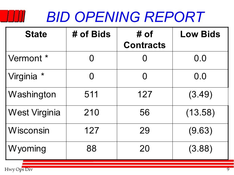 Hwy Ops Div9 BID OPENING REPORT State# of Bids# of Contracts Low Bids Vermont *000.0 Virginia *000.0 Washington511127(3.49) West Virginia21056(13.58) Wisconsin12729(9.63) Wyoming8820(3.88)