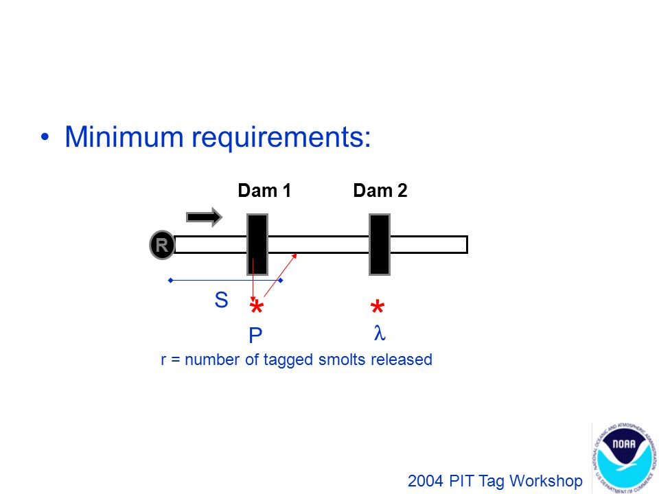 Minimum requirements: R Dam 1Dam 2 2004 PIT Tag Workshop ** S P r = number of tagged smolts released a = number detected at Dam 1