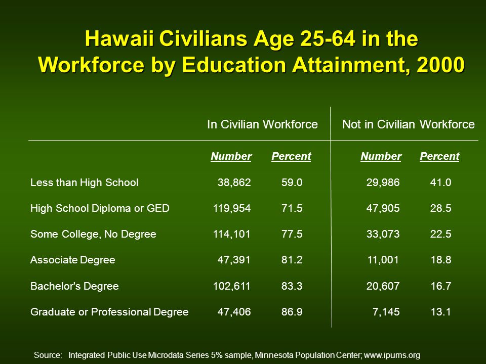 Hawaii Civilians Age 25-64 in the Workforce by Education Attainment, 2000 Source: Integrated Public Use Microdata Series 5% sample, Minnesota Population Center; www.ipums.org Less than High School High School Diploma or GED Some College, No Degree Associate Degree Bachelor s Degree Graduate or Professional Degree In Civilian WorkforceNot in Civilian Workforce NumberPercentNumberPercent 38,86259.029,98641.0 119,95471.547,90528.5 114,10177.533,07322.5 47,39181.211,00118.8 102,61183.320,60716.7 47,40686.97,14513.1