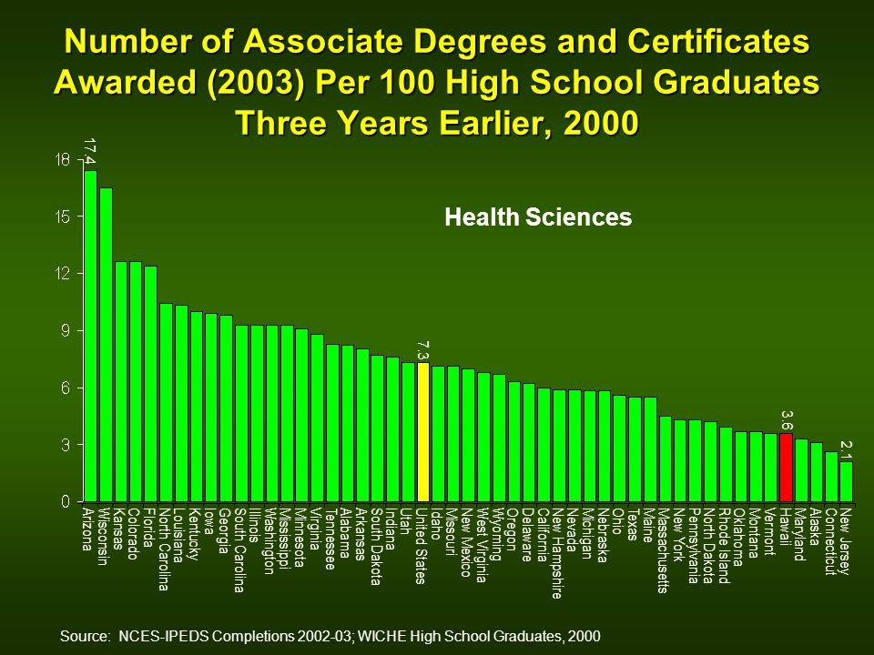 Number of Associate Degrees and Certificates Awarded (2003) Per 100 High School Graduates Three Years Earlier, 2000 Source: NCES-IPEDS Completions 200