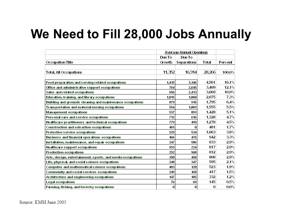 Source: EMSI June 2005 We Need to Fill 28,000 Jobs Annually