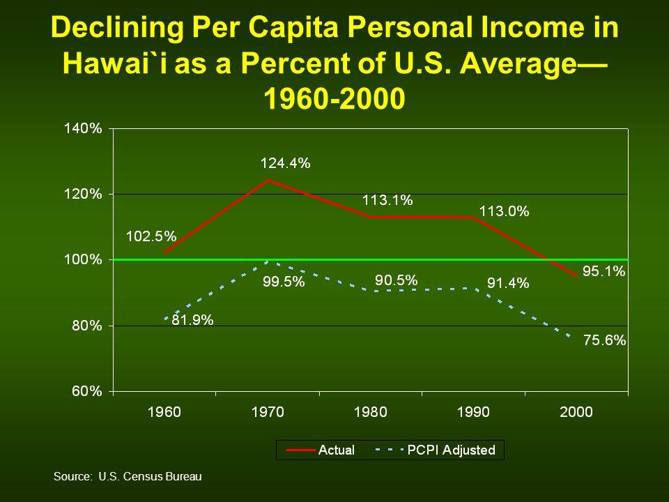 Declining Per Capita Personal Income in Hawai`i as a Percent of U.S.