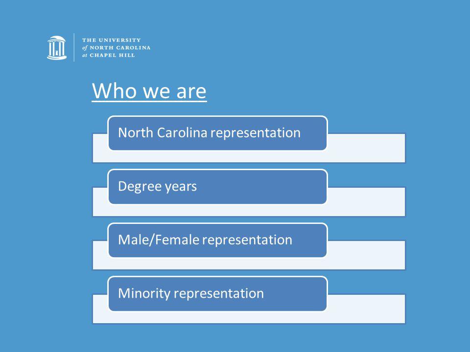 North Carolina representationDegree yearsMale/Female representationMinority representation Who we are