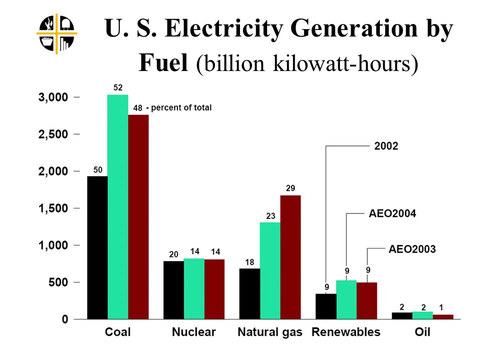 U. S. Electricity Generation by Fuel (billion kilowatt-hours)