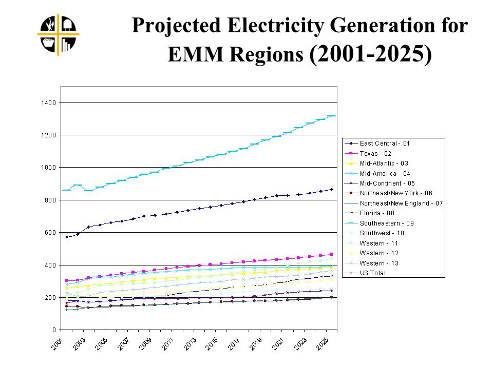 Projected Electricity Generation for EMM Regions (2001-2025)
