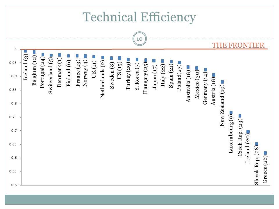 Technical Efficiency 0.5 0.55 0.6 0.65 0.7 0.75 0.8 0.85 0.9 0.95 1 Iceland (3) Belgium (12) Portugal (24) Switzerland (5) Denmark (1) Finland (6) France (13) Norway (4) UK (11) Netherlands (2) Sweden (8) S.