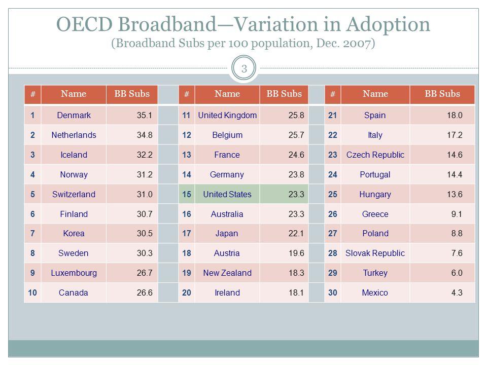 OECD Broadband—Variation in Adoption (Broadband Subs per 100 population, Dec. 2007) #NameBB Subs#NameBB Subs#NameBB Subs 1Denmark 35.111United Kingdom