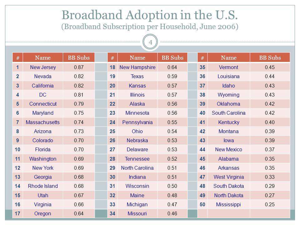 Broadband Adoption in the U.S. (Broadband Subscription per Household, June 2006) #NameBB Subs#NameBB Subs#NameBB Subs 1New Jersey0.8718New Hampshire0.