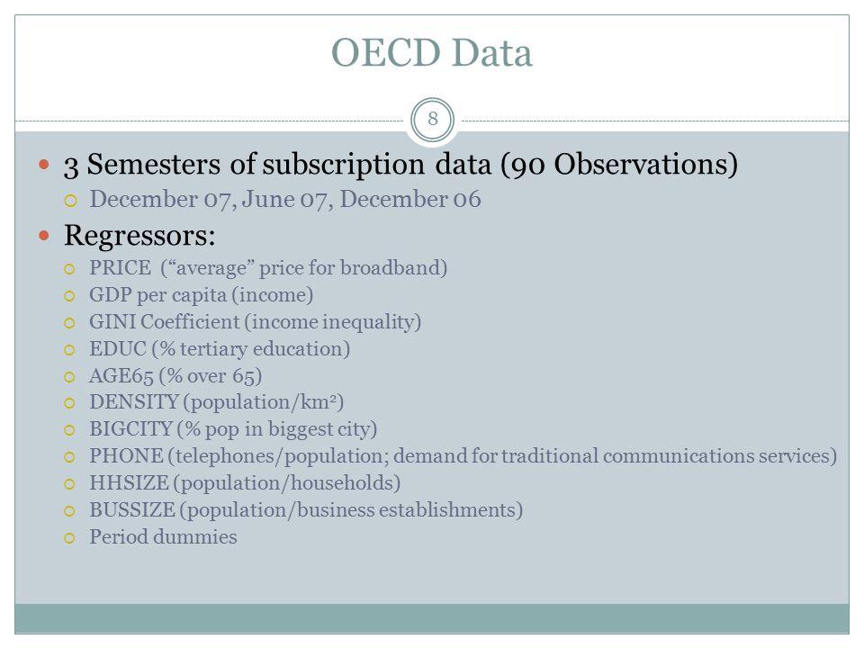 "OECD Data 3 Semesters of subscription data (90 Observations)  December 07, June 07, December 06 Regressors:  PRICE (""average"" price for broadband) "
