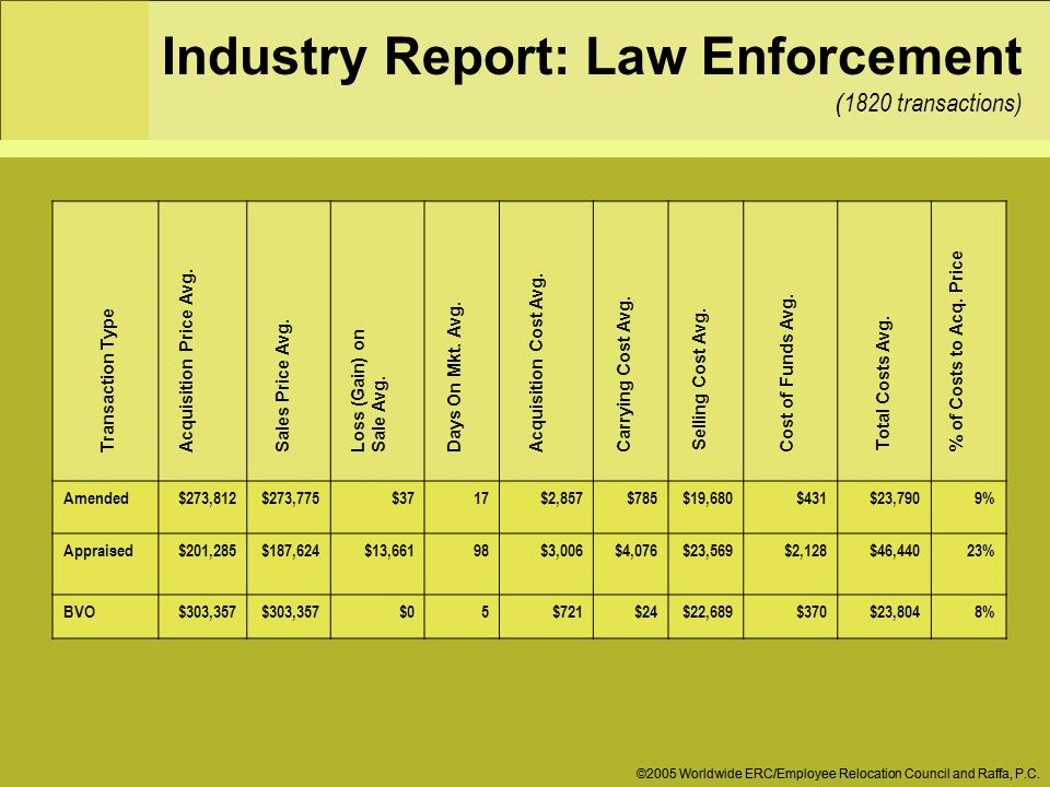 Industry Report: Law Enforcement ( 1820 transactions) ©2005 Worldwide ERC/Employee Relocation Council and Raffa, P.C.