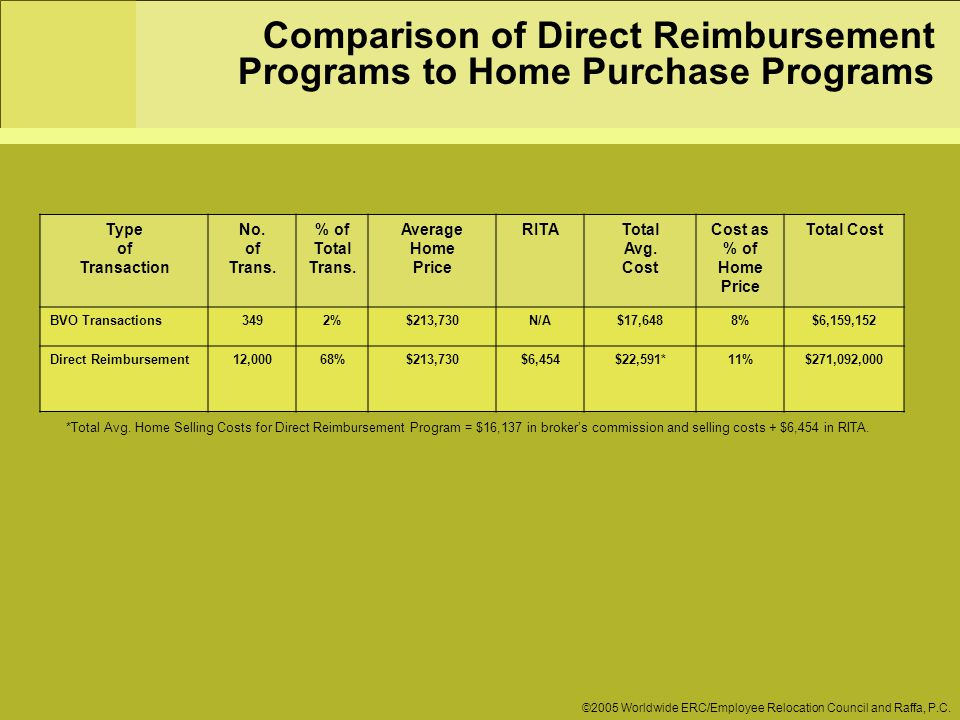 Comparison of Direct Reimbursement Programs to Home Purchase Programs ©2005 Worldwide ERC/Employee Relocation Council and Raffa, P.C.