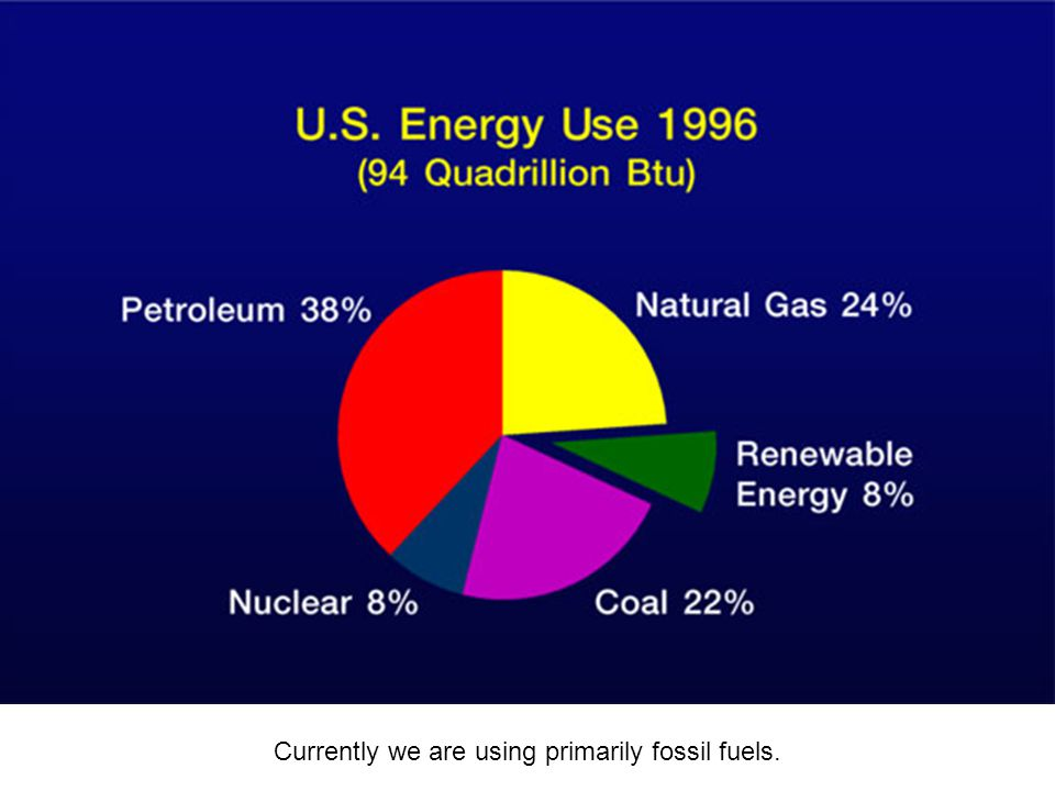 Currently we are using primarily fossil fuels.