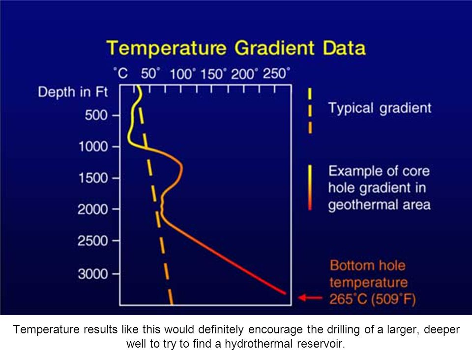 Temperature results like this would definitely encourage the drilling of a larger, deeper well to try to find a hydrothermal reservoir.