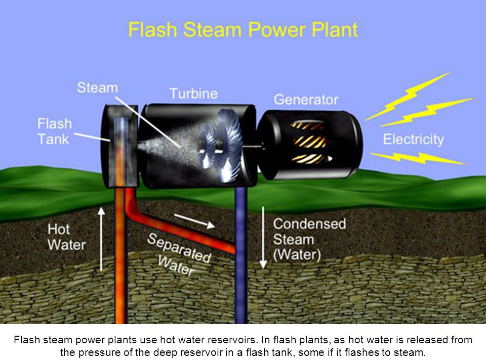 Flash steam power plants use hot water reservoirs.