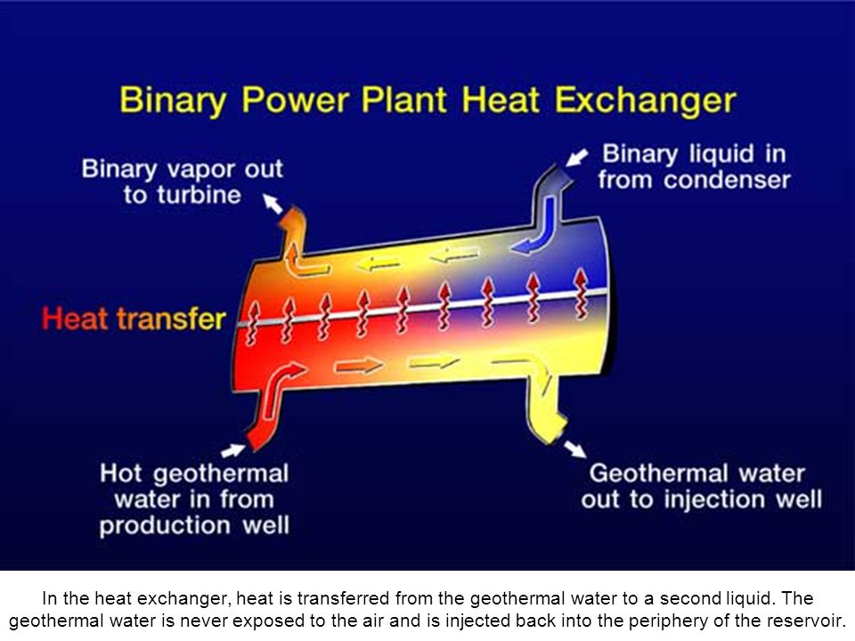 Binary technology allows the use of lower temperature reservoirs, thus increasing the number of reservoirs that can be used.