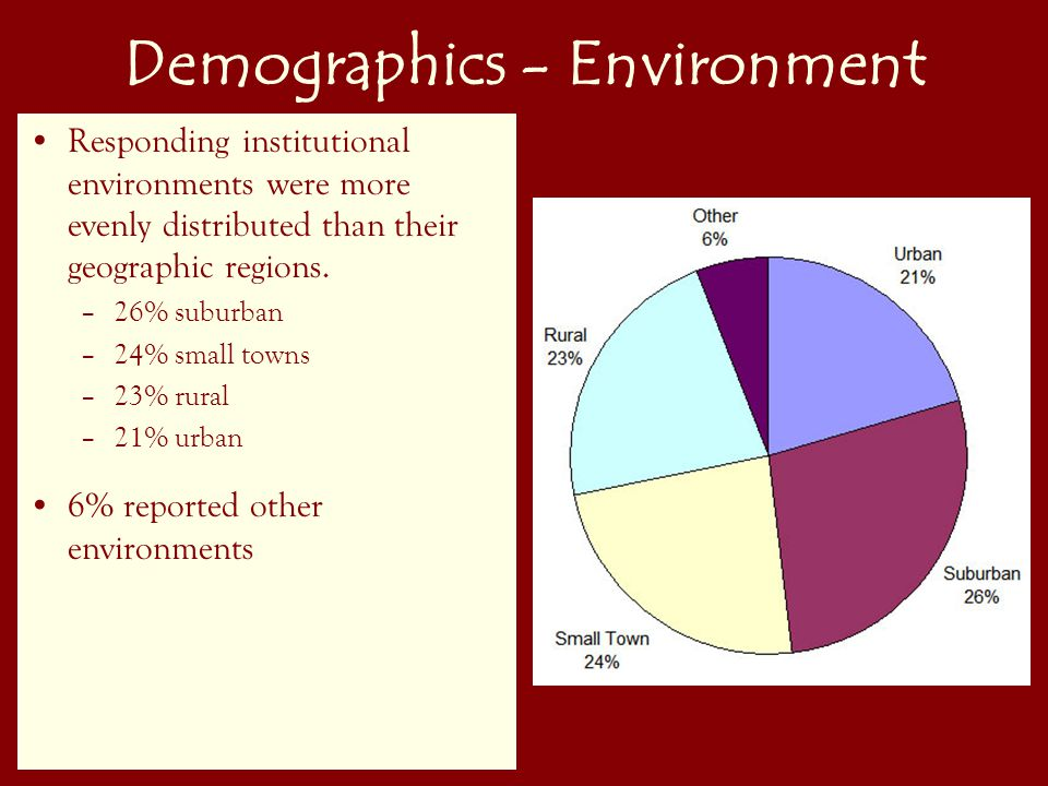 16 Demographics - Environment Responding institutional environments were more evenly distributed than their geographic regions.