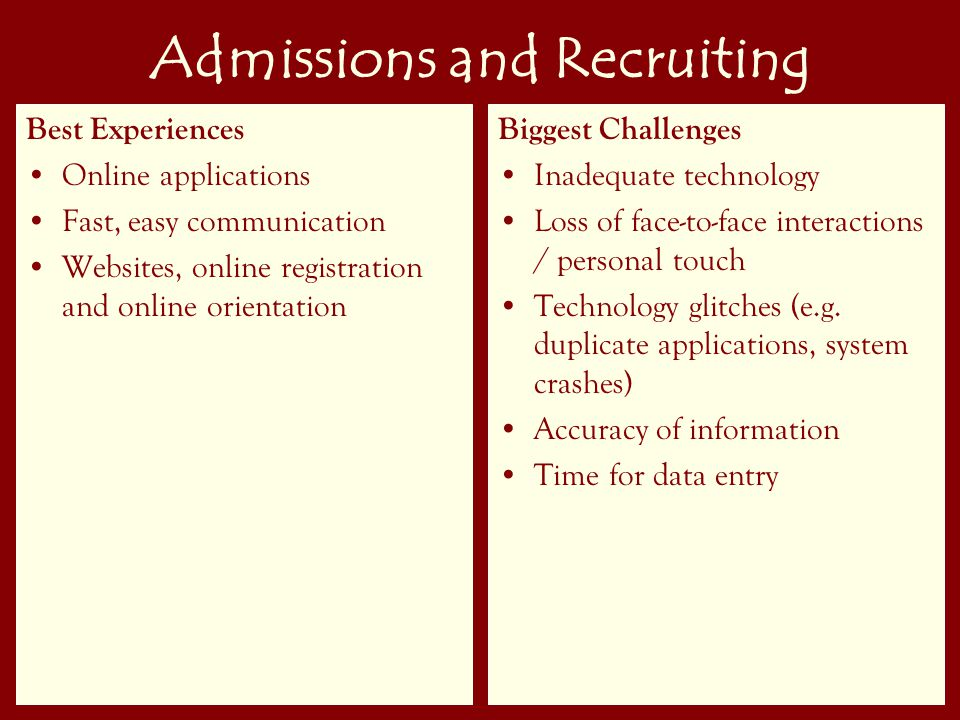 21 Admissions and Recruiting Best Experiences Online applications Fast, easy communication Websites, online registration and online orientation Biggest Challenges Inadequate technology Loss of face-to-face interactions / personal touch Technology glitches (e.g.