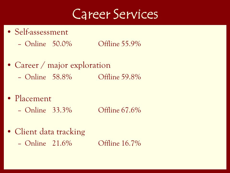44 Career Services Self-assessment –Online50.0%Offline55.9% Career / major exploration –Online58.8%Offline59.8% Placement –Online33.3%Offline67.6% Client data tracking –Online21.6%Offline16.7%