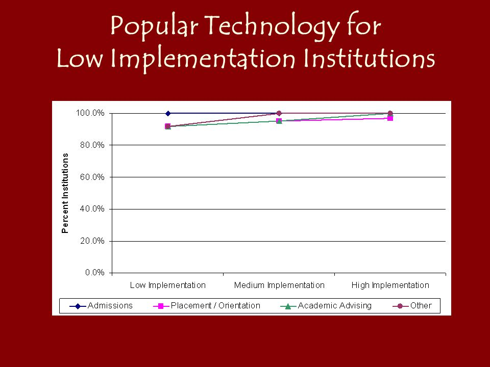 53 Popular Technology for Low Implementation Institutions